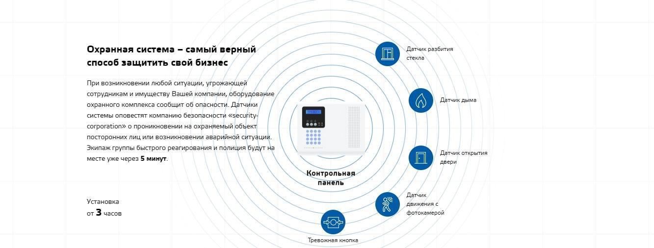 Охрана жилых комплексов Киев