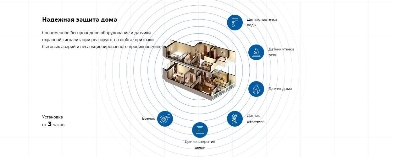 Охрана частного дома