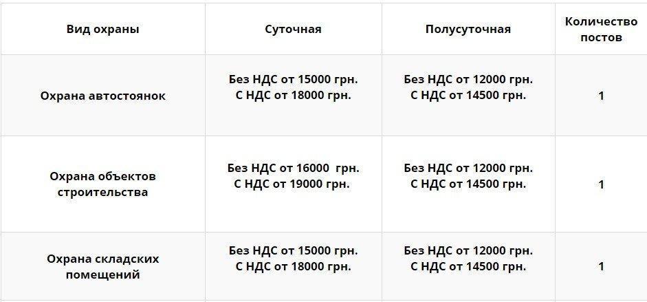 Screenshot 3 - Стоимость охраны Киев