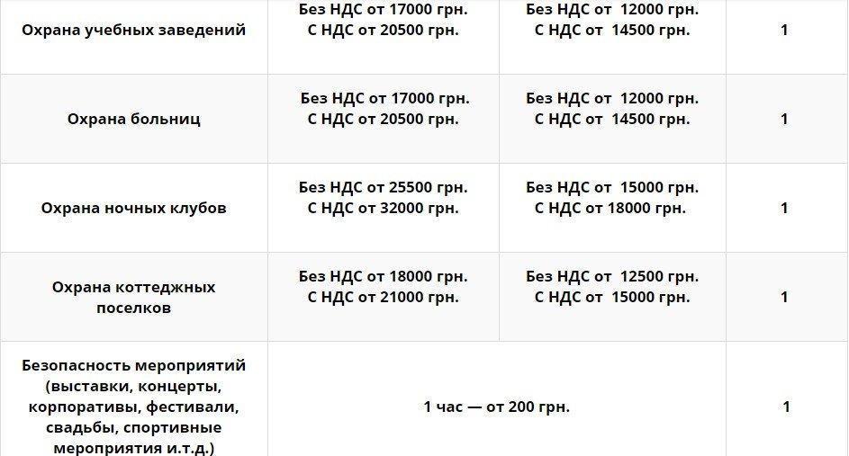 Screenshot 5 - Стоимость охраны Киев
